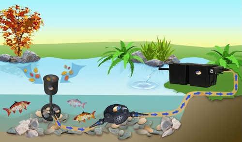 Připojení jezírkového čerpadla na skimmer a filtraci