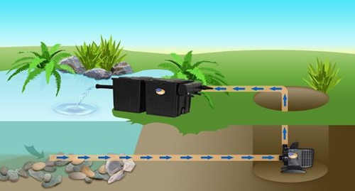 Způsob instalace čerpadla do koupacího jezírka